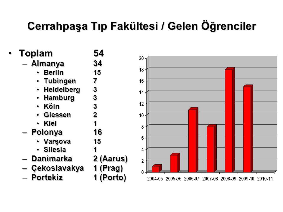 Cerrahpaşa Tıp Fakültesi / Gelen Öğrenciler Toplam54Toplam54 –Almanya 34 Berlin 15Berlin 15 Tubingen 7Tubingen 7 Heidelberg 3Heidelberg 3 Hamburg3Hamb