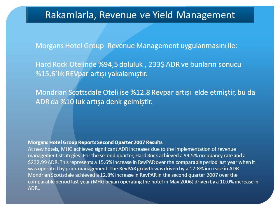 Rakamlarla, Revenue ve Yield Management Morgans Hotel Group Revenue Management uygulanmasını ile: Hard Rock Otelinde %94,5 doluluk, 233$ ADR ve bunların sonucu %15,6'lık REVpar artışı yakalamıştır.