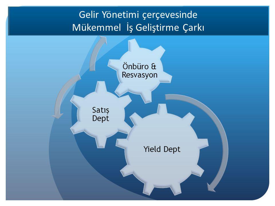 Yield Dept Satış Dept Önbüro & Resvasyon Gelir Yönetimi çerçevesinde Mükemmel İş Geliştirme Çarkı