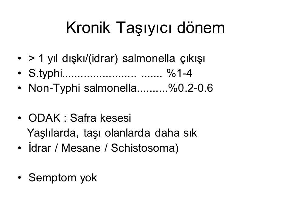 Kronik Taşıyıcı dönem > 1 yıl dışkı/(idrar) salmonella çıkışı S.typhi............................... %1-4 Non-Typhi salmonella..........%0.2-0.6 ODAK