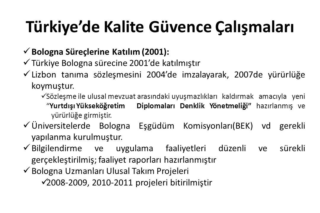Türkiye'de Kalite Güvence Çalışmaları Bologna Süreçlerine Katılım (2001): Türkiye Bologna sürecine 2001'de katılmıştır Lizbon tanıma sözleşmesini 2004