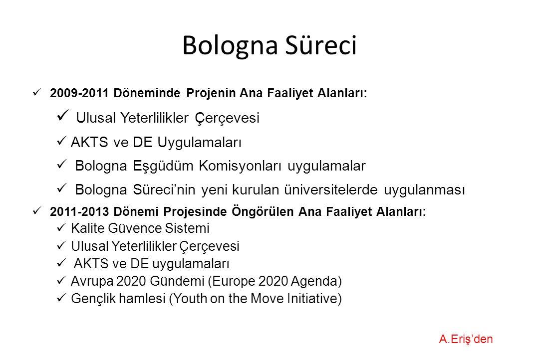 Bologna Süreci 2009-2011 Döneminde Projenin Ana Faaliyet Alanları: Ulusal Yeterlilikler Çerçevesi AKTS ve DE Uygulamaları Bologna Eşgüdüm Komisyonları