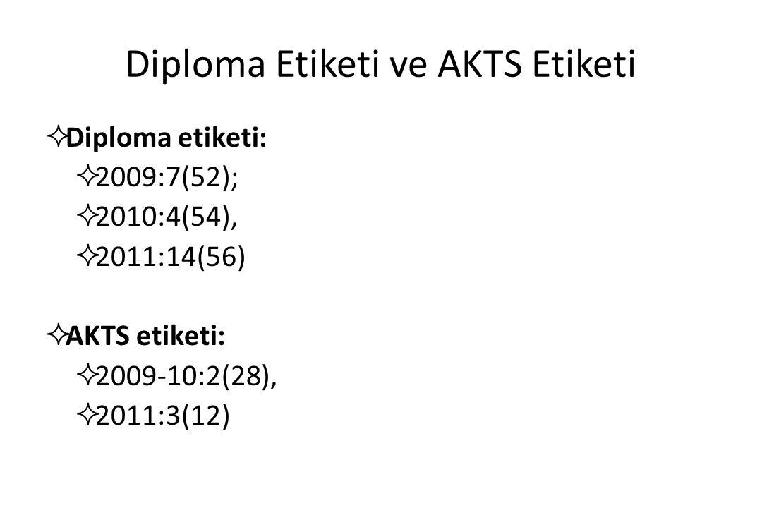 Diploma Etiketi ve AKTS Etiketi  Diploma etiketi:  2009:7(52);  2010:4(54),  2011:14(56)  AKTS etiketi:  2009-10:2(28),  2011:3(12)