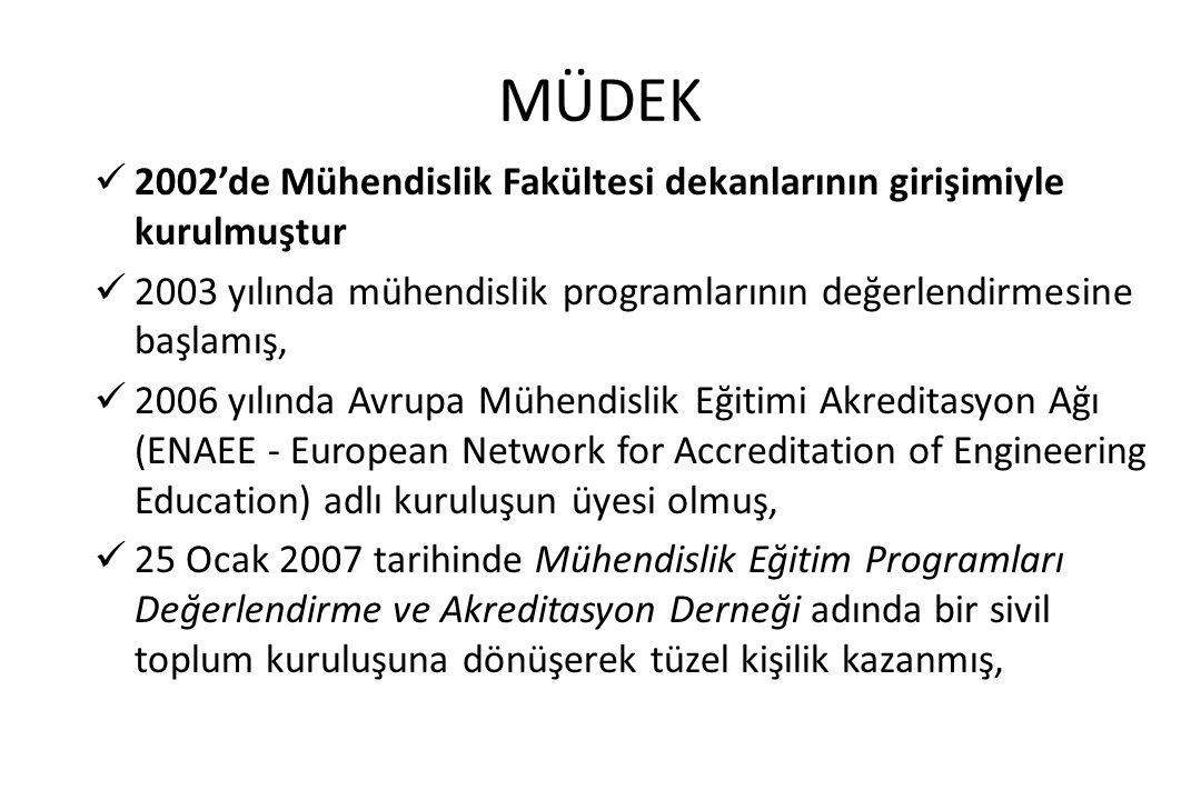 MÜDEK 2002'de Mühendislik Fakültesi dekanlarının girişimiyle kurulmuştur 2003 yılında mühendislik programlarının değerlendirmesine başlamış, 2006 yılı