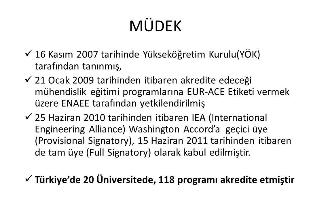 MÜDEK 16 Kasım 2007 tarihinde Yükseköğretim Kurulu(YÖK) tarafından tanınmış, 21 Ocak 2009 tarihinden itibaren akredite edeceği mühendislik eğitimi pro