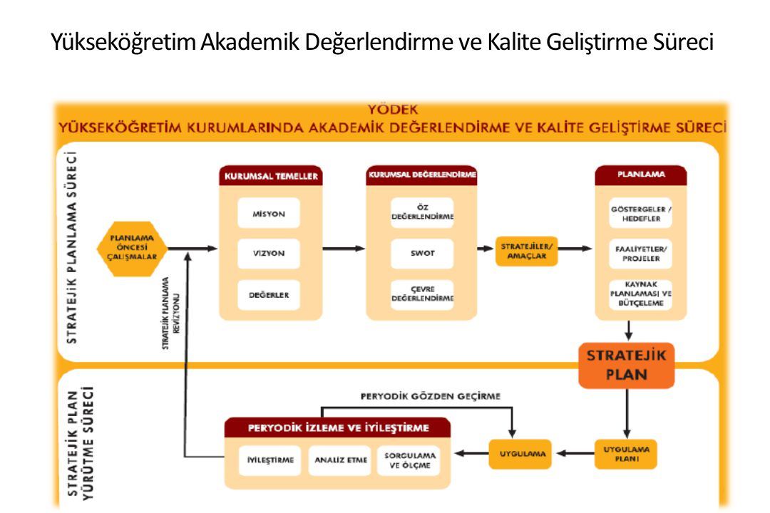 30 Yükseköğretim Akademik Değerlendirme ve Kalite Geliştirme Süreci