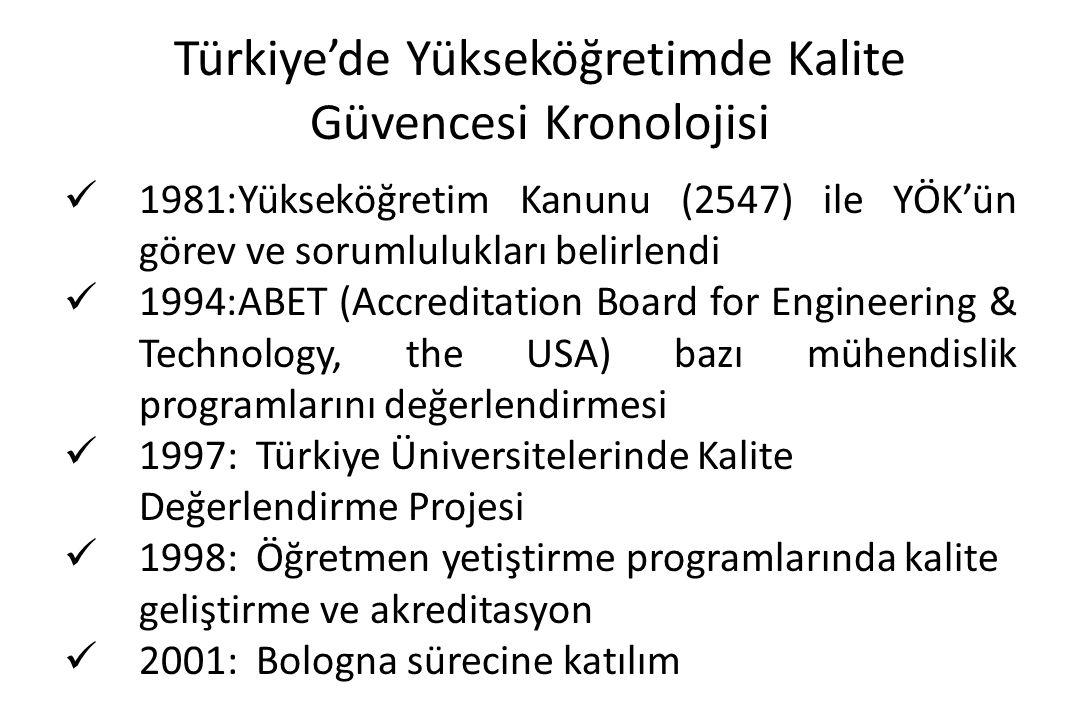 Türkiye'de Yükseköğretimde Kalite Güvencesi Kronolojisi 1981:Yükseköğretim Kanunu (2547) ile YÖK'ün görev ve sorumlulukları belirlendi 1994:ABET (Accr