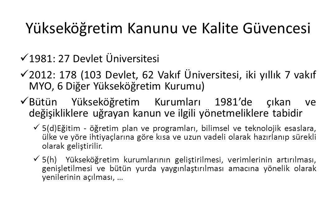 Yükseköğretim Kanunu ve Kalite Güvencesi 1981: 27 Devlet Üniversitesi 2012: 178 (103 Devlet, 62 Vakıf Üniversitesi, iki yıllık 7 vakıf MYO, 6 Diğer Yü