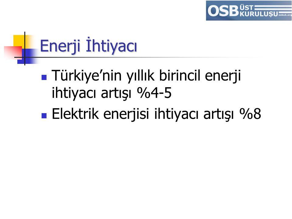 Enerji İhtiyacı Türkiye'nin yıllık birincil enerji ihtiyacı artışı %4-5 Elektrik enerjisi ihtiyacı artışı %8