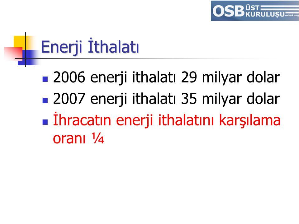 Enerji İthalatı 2006 enerji ithalatı 29 milyar dolar 2007 enerji ithalatı 35 milyar dolar İhracatın enerji ithalatını karşılama oranı ¼