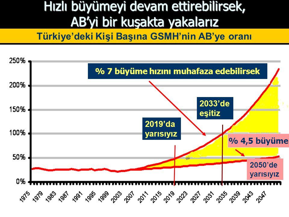 Hızlı büyümeyi devam ettirebilirsek, AB'yi bir kuşakta yakalarız 2019'da yarısıyız 2033'de eşitiz Türkiye'deki Kişi Başına GSMH'nin AB'ye oranı % 7 büyüme hızını muhafaza edebilirsek % 4,5 büyüme 2050'de yarısıyız