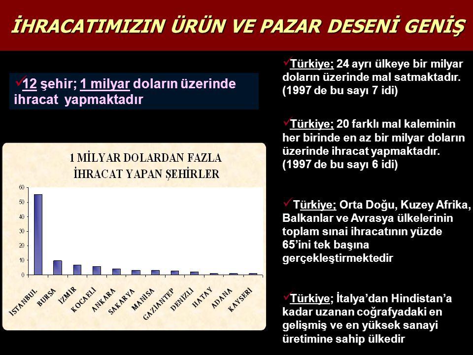 12 şehir; 1 milyar doların üzerinde ihracat yapmaktadır Türkiye; 24 ayrı ülkeye bir milyar doların üzerinde mal satmaktadır.