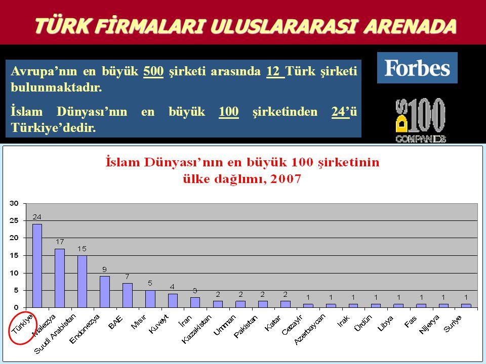 TÜRK FİRMALARI ULUSLARARASI ARENADA Avrupa'nın en büyük 500 şirketi arasında 12 Türk şirketi bulunmaktadır.