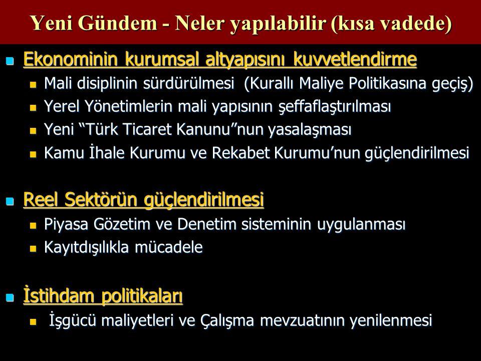 Yeni Gündem - Neler yapılabilir (kısa vadede) Ekonominin kurumsal altyapısını kuvvetlendirme Ekonominin kurumsal altyapısını kuvvetlendirme Mali disiplinin sürdürülmesi (Kurallı Maliye Politikasına geçiş) Mali disiplinin sürdürülmesi (Kurallı Maliye Politikasına geçiş) Yerel Yönetimlerin mali yapısının şeffaflaştırılması Yerel Yönetimlerin mali yapısının şeffaflaştırılması Yeni Türk Ticaret Kanunu nun yasalaşması Yeni Türk Ticaret Kanunu nun yasalaşması Kamu İhale Kurumu ve Rekabet Kurumu'nun güçlendirilmesi Kamu İhale Kurumu ve Rekabet Kurumu'nun güçlendirilmesi Reel Sektörün güçlendirilmesi Reel Sektörün güçlendirilmesi Piyasa Gözetim ve Denetim sisteminin uygulanması Piyasa Gözetim ve Denetim sisteminin uygulanması Kayıtdışılıkla mücadele Kayıtdışılıkla mücadele İstihdam politikaları İstihdam politikaları İşgücü maliyetleri ve Çalışma mevzuatının yenilenmesi İşgücü maliyetleri ve Çalışma mevzuatının yenilenmesi