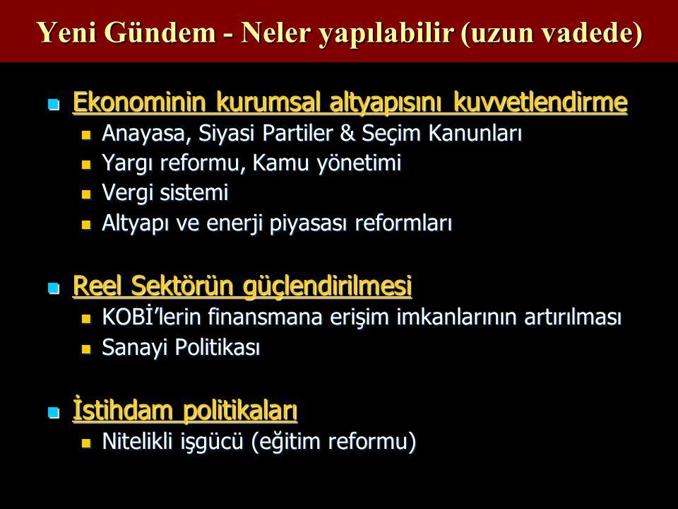 Yeni Gündem - Neler yapılabilir (uzun vadede) Ekonominin kurumsal altyapısını kuvvetlendirme Ekonominin kurumsal altyapısını kuvvetlendirme Anayasa, Siyasi Partiler & Seçim Kanunları Anayasa, Siyasi Partiler & Seçim Kanunları Yargı reformu, Kamu yönetimi Yargı reformu, Kamu yönetimi Vergi sistemi Vergi sistemi Altyapı ve enerji piyasası reformları Altyapı ve enerji piyasası reformları Reel Sektörün güçlendirilmesi Reel Sektörün güçlendirilmesi KOBİ'lerin finansmana erişim imkanlarının artırılması KOBİ'lerin finansmana erişim imkanlarının artırılması Sanayi Politikası Sanayi Politikası İstihdam politikaları İstihdam politikaları Nitelikli işgücü (eğitim reformu) Nitelikli işgücü (eğitim reformu)