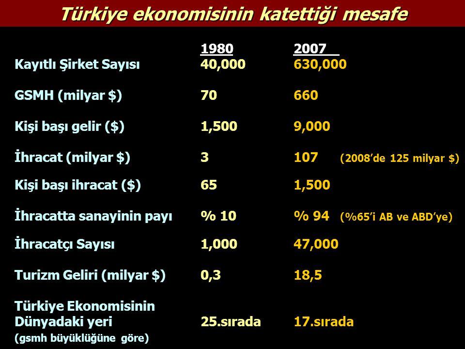 Türkiye ekonomisinin katettiği mesafe 19802007 Kayıtlı Şirket Sayısı 40,000630,000 GSMH (milyar $)70 660 Kişi başı gelir ($)1,5009,000 İhracat (milyar $)3 107 (2008'de 125 milyar $) Kişi başı ihracat ($)651,500 İhracatta sanayinin payı% 10% 94 (%65'i AB ve ABD'ye) İhracatçı Sayısı 1,00047,000 Turizm Geliri (milyar $)0,318,5 Türkiye Ekonomisinin Dünyadaki yeri25.sırada17.sırada (gsmh büyüklüğüne göre)