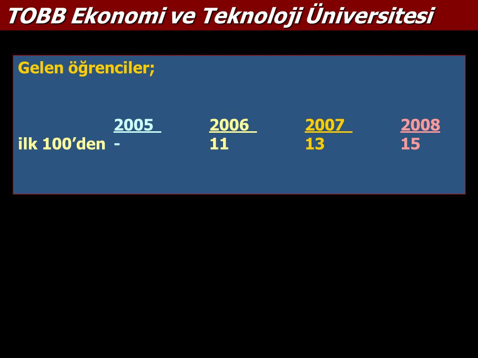 Gelen öğrenciler; 2005200620072008 ilk 100'den -111315