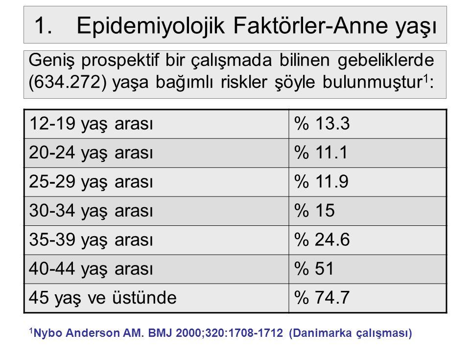 1.Epidemiyolojik Faktörler-Anne yaşı Geniş prospektif bir çalışmada bilinen gebeliklerde (634.272) yaşa bağımlı riskler şöyle bulunmuştur 1 : 12-19 ya