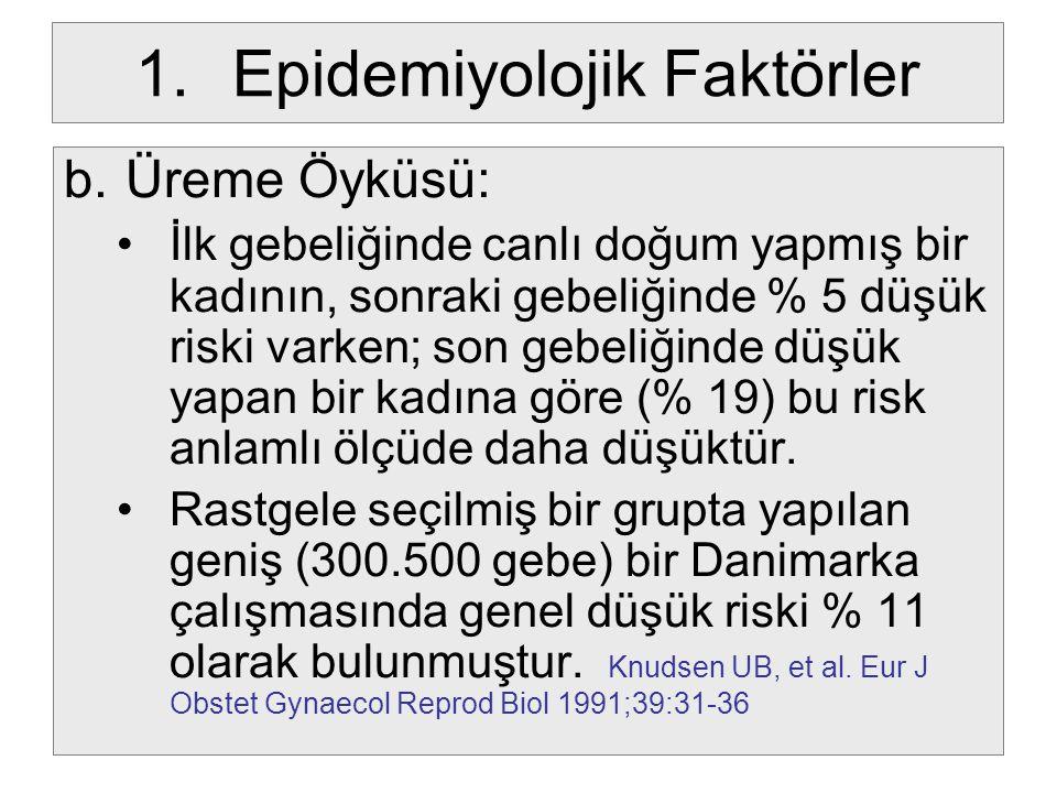 1.Epidemiyolojik Faktörler b.Üreme Öyküsü: Risk artışı: Bir düşükten sonra: % 16 İki ardışık düşükten sonra: % 24 Üç ardışık düşükten sonra: % 45 Dört ardışık düşükten sonra: % 54 oranlarına çıkmaktadır.