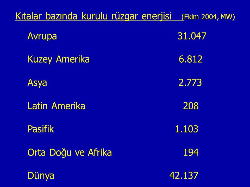 Kıtalar bazında kurulu rüzgar enerjisi (Ekim 2004, MW) Avrupa 31.047 Kuzey Amerika 6.812 Asya 2.773 Latin Amerika 208 Pasifik 1.103 Orta Doğu ve Afrik