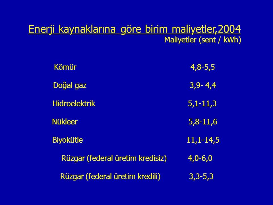 Enerji kaynaklarına göre birim maliyetler,2004 Maliyetler (sent / kWh) Kömür 4,8-5,5 Doğal gaz3,9- 4,4 Hidroelektrik 5,1-11,3 Nükleer 5,8-11,6 Biyoküt