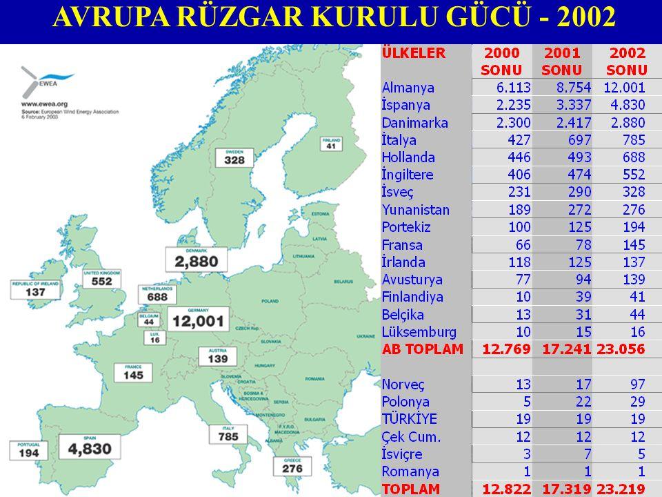 AVRUPA RÜZGAR KURULU GÜCÜ - 2002