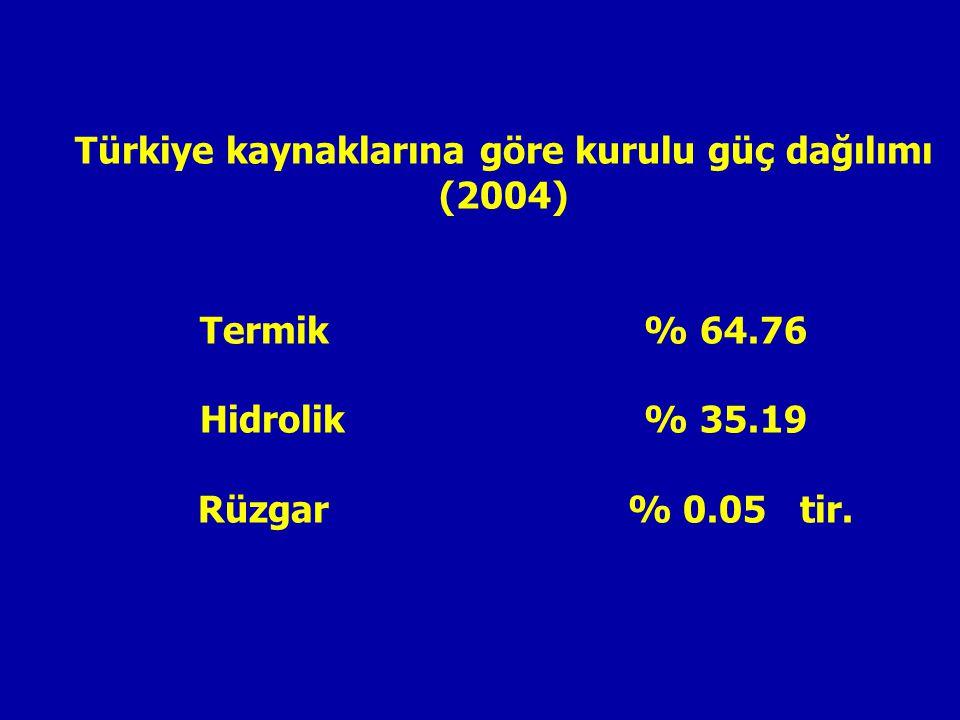 Türkiye kaynaklarına göre kurulu güç dağılımı (2004) Termik % 64.76 Hidrolik % 35.19 Rüzgar % 0.05 tir.