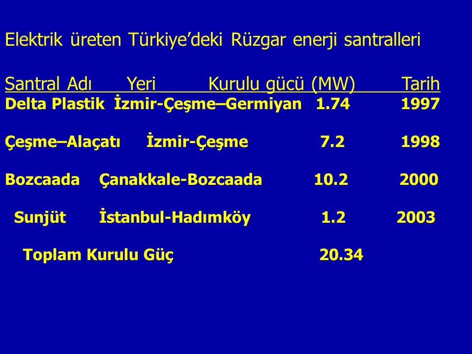 Elektrik üreten Türkiye'deki Rüzgar enerji santralleri Santral Adı Yeri Kurulu gücü (MW) Tarih Delta Plastik İzmir-Çeşme–Germiyan 1.74 1997 Çeşme–Alaç
