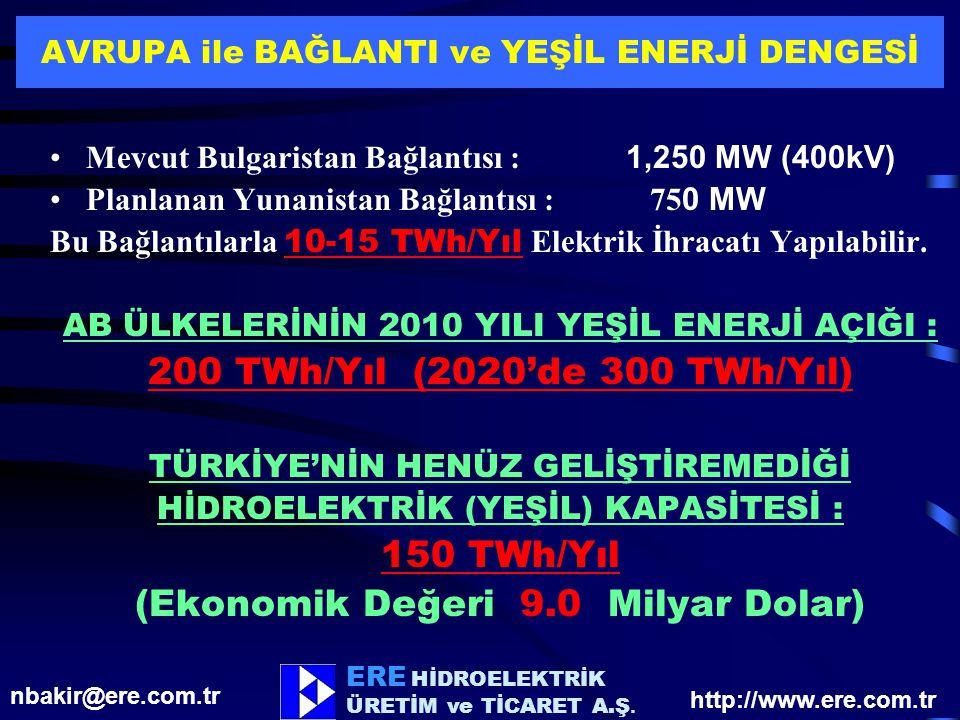 ERE HİDROELEKTRİK ÜRETİM ve TİCARET A.Ş. AVRUPA ile BAĞLANTI ve YEŞİL ENERJİ DENGESİ Mevcut Bulgaristan Bağlantısı : 1,250 MW (400kV) Planlanan Yunani