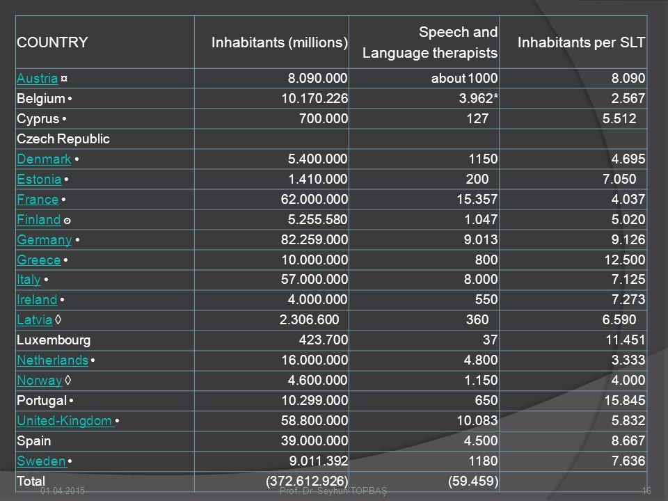 COUNTRYInhabitants (millions) Speech and Language therapists Inhabitants per SLT AustriaAustria ¤8.090.000about 10008.090 Belgium 10.170.2263.962*2.56