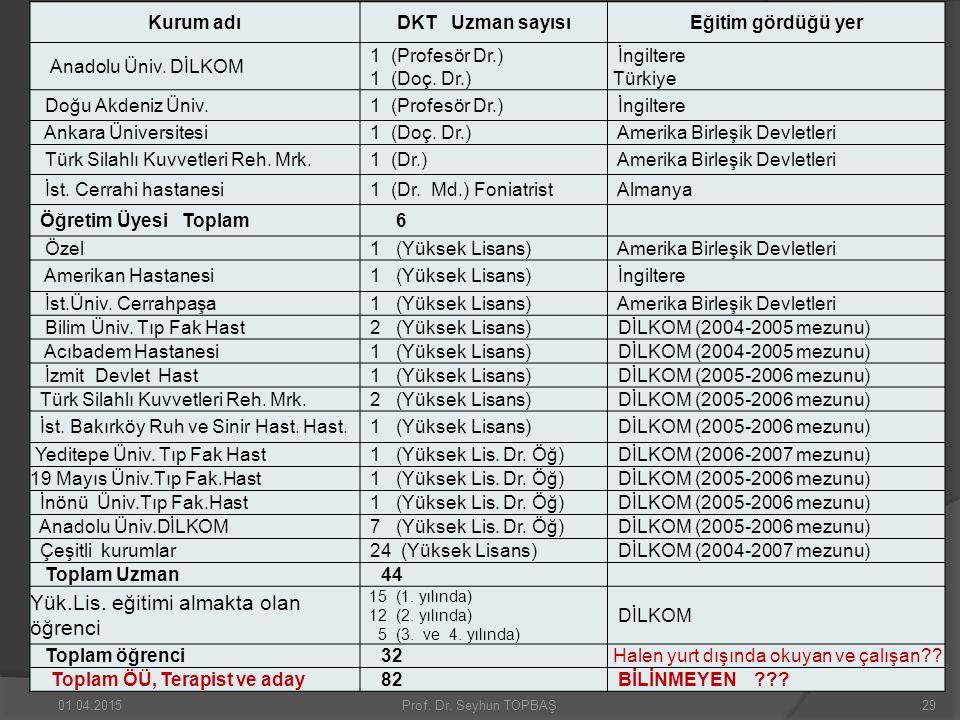 Kurum adıDKT Uzman sayısıEğitim gördüğü yer Anadolu Üniv. DİLKOM 1 (Profesör Dr.) 1 (Doç. Dr.) İngiltere Türkiye Doğu Akdeniz Üniv. 1 (Profesör Dr.) İ