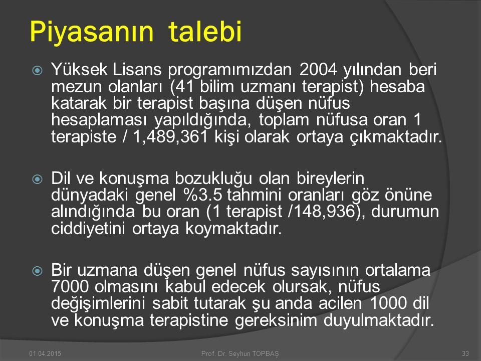 Piyasanın talebi  Yüksek Lisans programımızdan 2004 yılından beri mezun olanları (41 bilim uzmanı terapist) hesaba katarak bir terapist başına düşen
