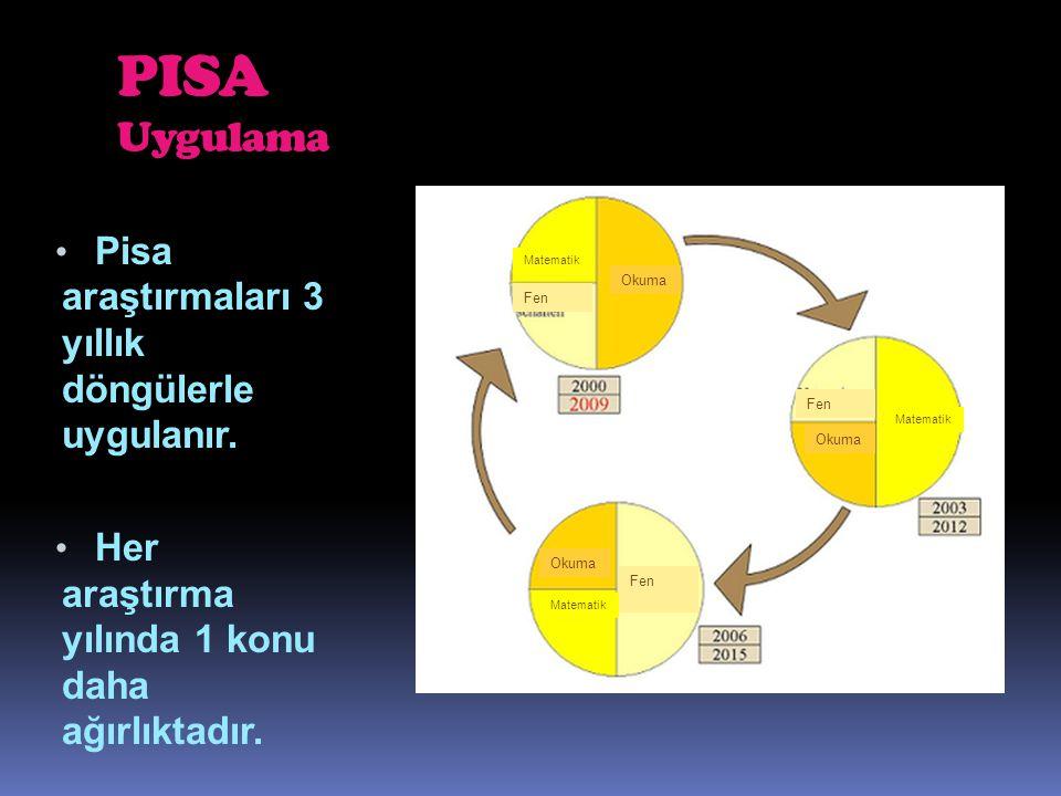 PISA Uygulama Pisa araştırmaları 3 yıllık döngülerle uygulanır. Her araştırma yılında 1 konu daha ağırlıktadır. Okuma Fen Matematik Fen Matematik Okum