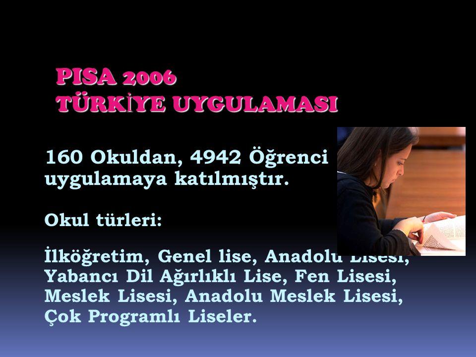 160 Okuldan, 4942 Öğrenci uygulamaya katılmıştır. Okul türleri: İlköğretim, Genel lise, Anadolu Lisesi, Yabancı Dil Ağırlıklı Lise, Fen Lisesi, Meslek