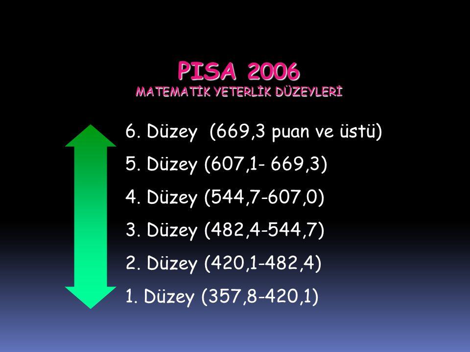 PISA 2006 MATEMATİK YETERLİK DÜZEYLERİ 6. Düzey (669,3 puan ve üstü) 5. Düzey (607,1- 669,3) 4. Düzey (544,7-607,0) 3. Düzey (482,4-544,7) 2. Düzey (4