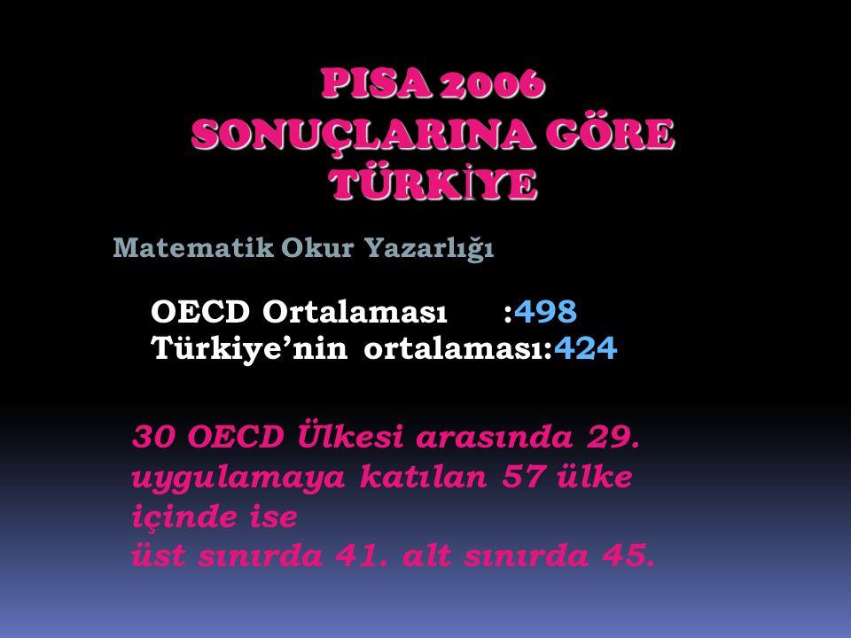 OECD Ortalaması :498 Türkiye'nin ortalaması:424 PISA 2006 SONUÇLARINA GÖRE TÜRKİYE 30 OECD Ülkesi arasında 29. uygulamaya katılan 57 ülke içinde ise ü