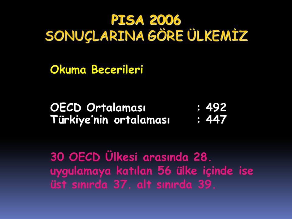 OECD Ortalaması: 492 Türkiye'nin ortalaması: 447 PISA 2006 SONUÇLARINA GÖRE ÜLKEMİZ 30 OECD Ülkesi arasında 28. uygulamaya katılan 56 ülke içinde ise