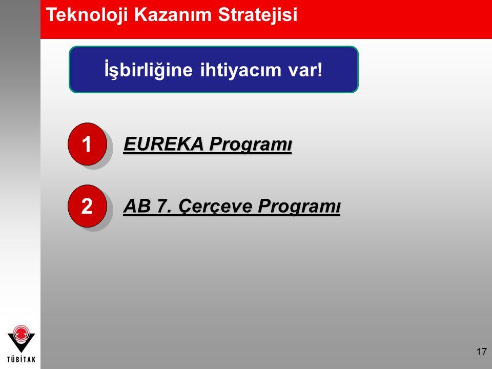 17 Teknoloji Kazanım Stratejisi 1 1 2 2 EUREKA Programı AB 7. Çerçeve Programı İşbirliğine ihtiyacım var!