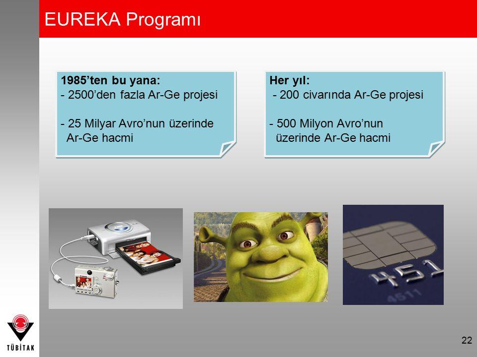 22 EUREKA Programı 1985'ten bu yana: - 2500'den fazla Ar-Ge projesi - 25 Milyar Avro'nun üzerinde Ar-Ge hacmi 1985'ten bu yana: - 2500'den fazla Ar-Ge