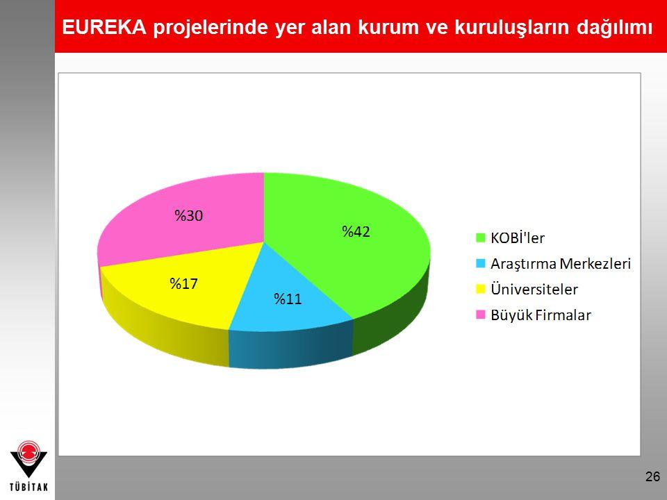 26 EUREKA projelerinde yer alan kurum ve kuruluşların dağılımı