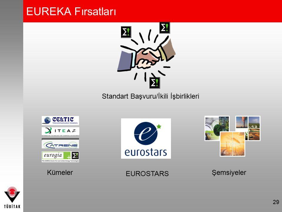 EUREKA Fırsatları 29 Standart Başvuru/İkili İşbirlikleri EUROSTARS KümelerŞemsiyeler