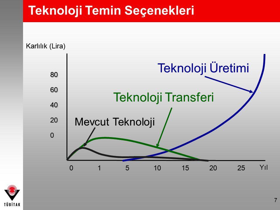 7 806040200806040200 Karlılık (Lira) 01510152025 YılYıl Teknoloji Üretimi Teknoloji Transferi Mevcut Teknoloji Teknoloji Temin Seçenekleri