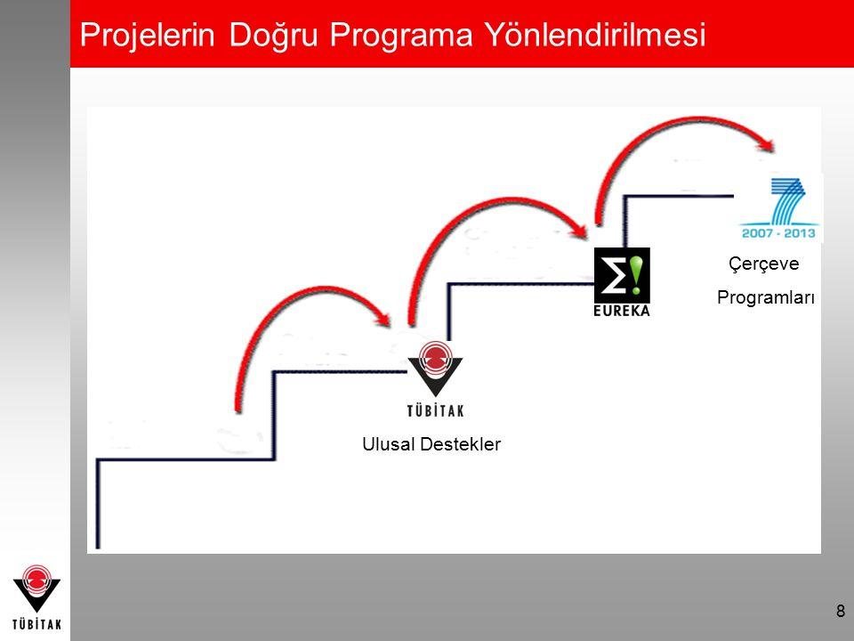 Projelerin Doğru Programa Yönlendirilmesi 8 Çerçeve Programları Ulusal Destekler