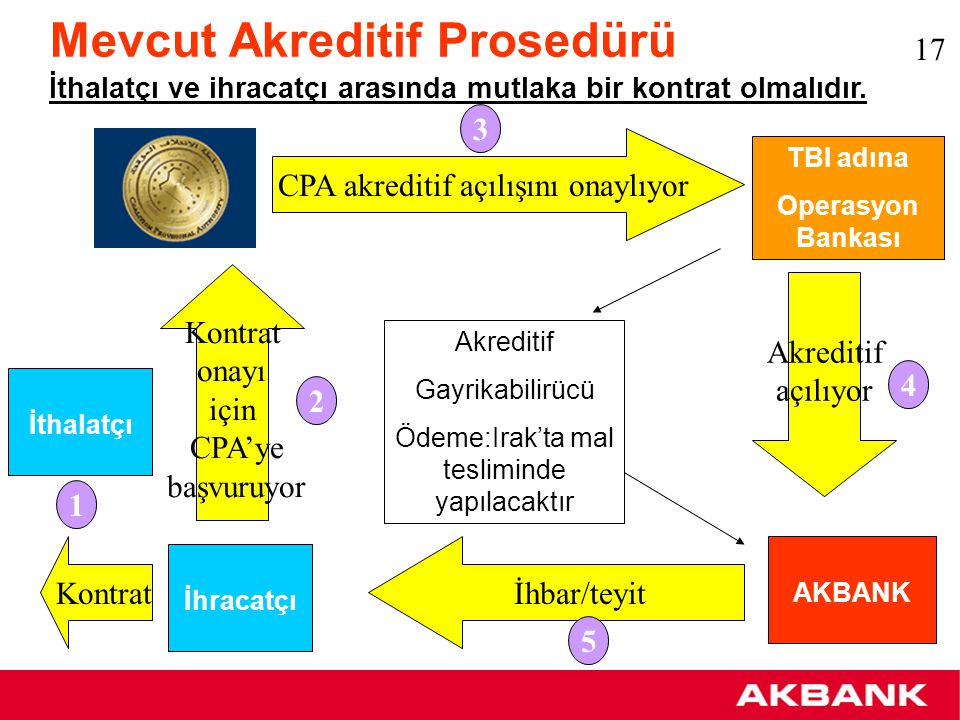 Akreditifler Bugüne kadar konsorsiyum bankaları aracılığıyla TBI adına USD 312 milyon tutarında 142 adet ithalat akreditifi açılmıştır.