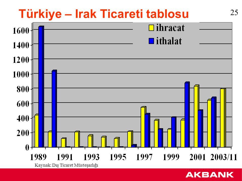 Türkiye – Irak Ticari İlişkileri 2004 yılındaki beklentimiz Irak'a yeniden yapılandırma programı kapsamında yapılacak ihracatın yaklaşık %5'nin Türkiye tarafından gerçekleştirileceği yönündedir.
