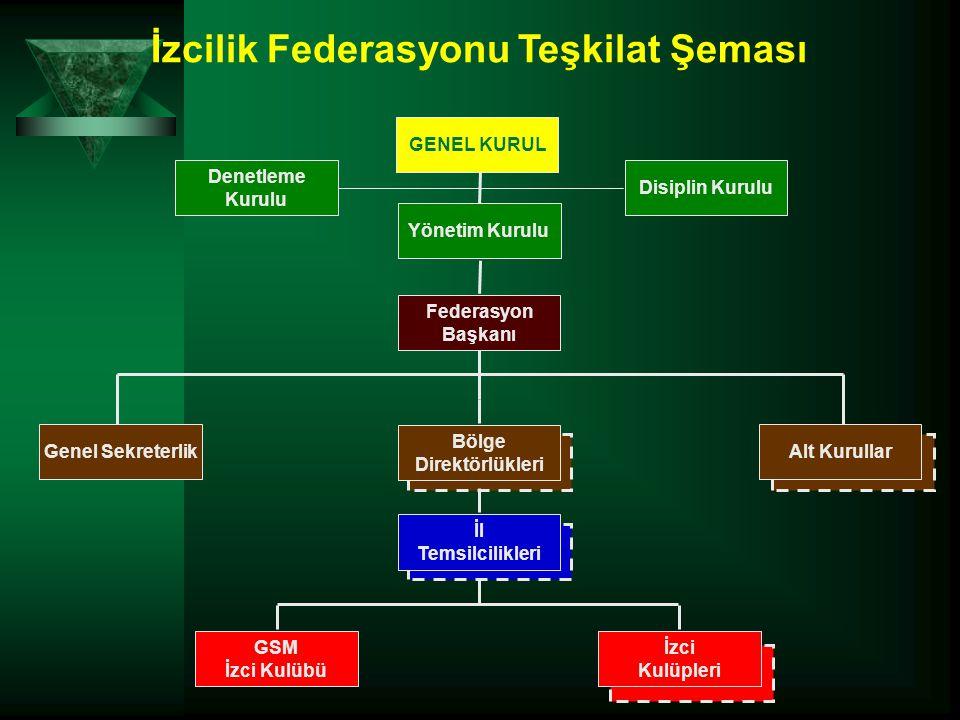 İzcilik Federasyonu Teşkilat Şeması Federasyon Başkanı Yönetim Kurulu Genel SekreterlikAlt Kurullar İl Temsilcilikleri Bölge Direktörlükleri İzci Kulü