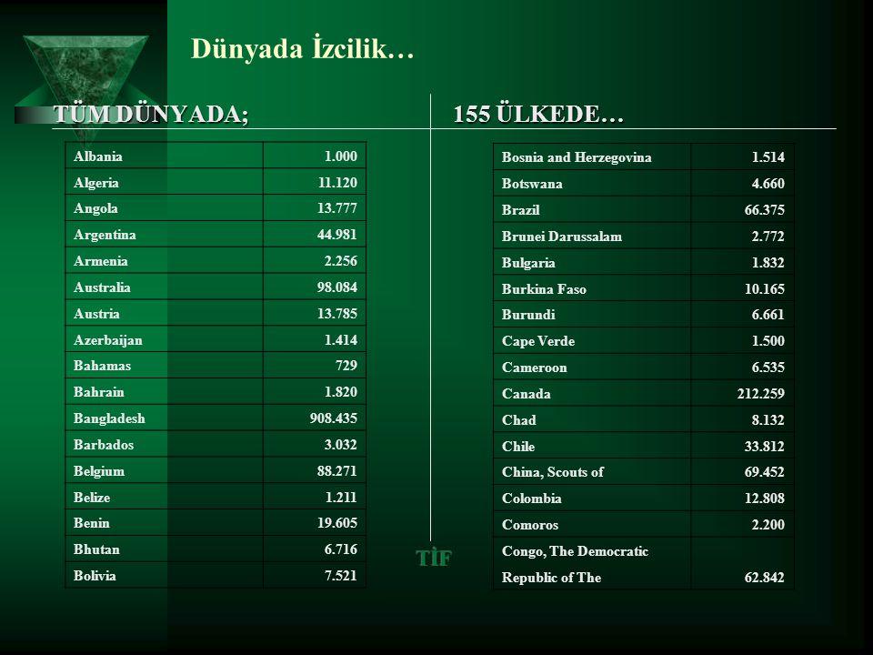 Dünyada İzcilik… TÜM DÜNYADA; 155 ÜLKEDE… Albania 1.000 Algeria 11.120 Angola 13.777 Argentina 44.981 Armenia 2.256 Australia 98.084 Austria 13.785 Az