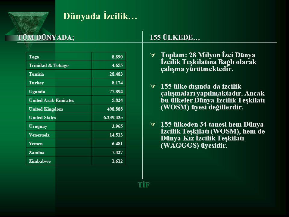 Türkiyede İzcilik…  Türkiye izcilik tarihi itibari ile en eski izcilik geçmişine sahip ülkelerden biridir (1910).