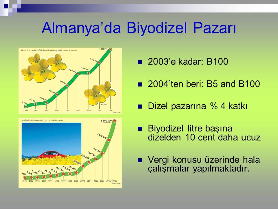 Almanya'da Biyodizel Pazarı 2003'e kadar: B100 2004'ten beri: B5 and B100 Dizel pazarına % 4 katkı Biyodizel litre başına dizelden 10 cent daha ucuz V