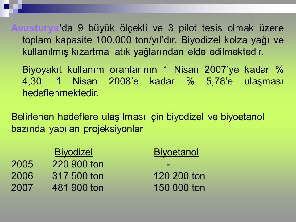 Avusturya'da 9 büyük ölçekli ve 3 pilot tesis olmak üzere toplam kapasite 100.000 ton/yıl'dır. Biyodizel kolza yağı ve kullanılmış kızartma atık yağla